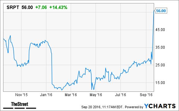 Sarepta Therapeutics (SRPT) Stock Surges, Cowen Upgrades on