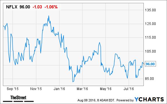 netflix  nflx  stock slides as alibaba dismisses deal
