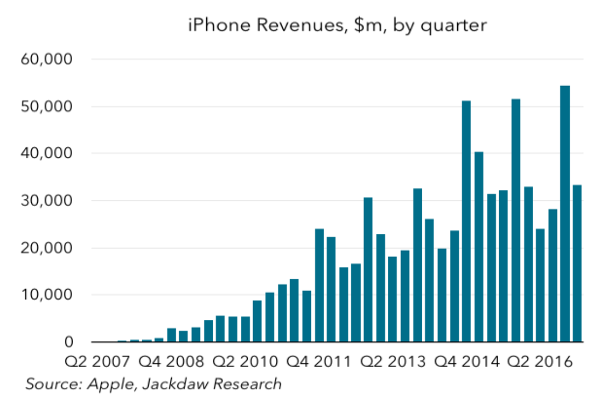 The iPhone has brought in 3/4 of a trillion dollars in revenue.