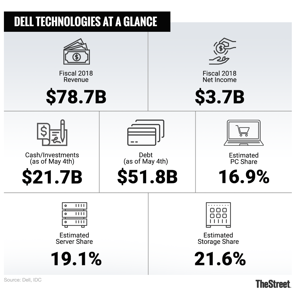 As Dell Goes Public Again Potential Investors Should Tread