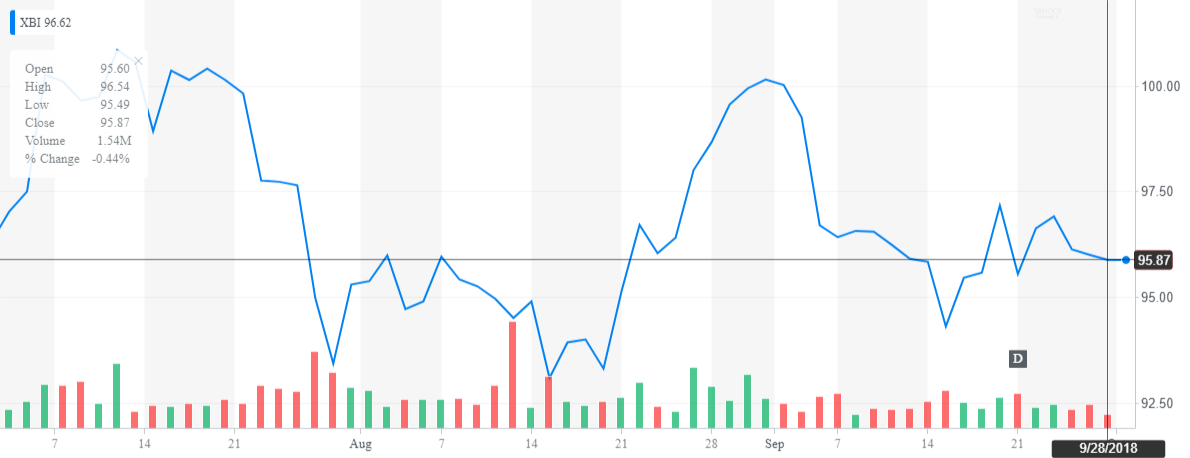 3 Small Biotech Stocks to Watch in the Fourth Quarter