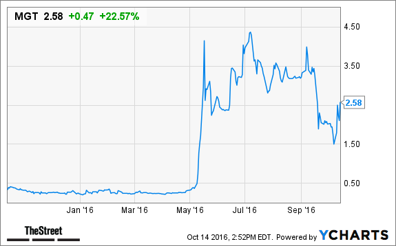 Mgt Capital Mgt Stock Surges On New Mcafee Designed Security