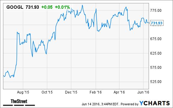 Alphabet Googl Stock Closed Up Plans To Expand Google Fiber