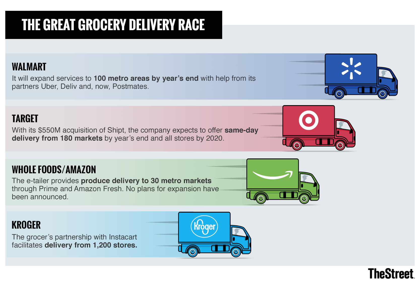 Who Is Winning the Grocery Delivery Race? Surprise, It's Not