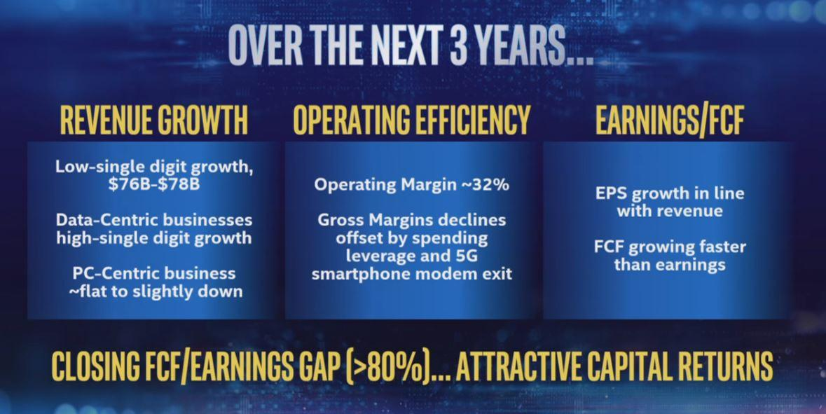 Intel's 3-Year Outlook May Be Weak, But Its Technology Roadmap Is
