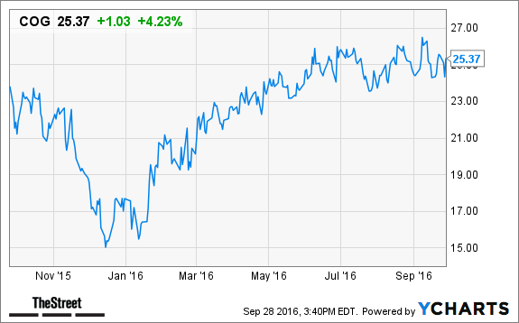 Cabot Oil Gas Cog Stock Up On Opec Agreement Thestreet