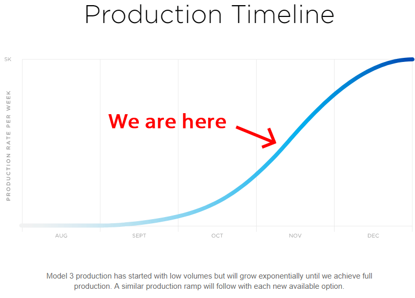Here's Where We Are in Tesla's Production Curve - TheStreet