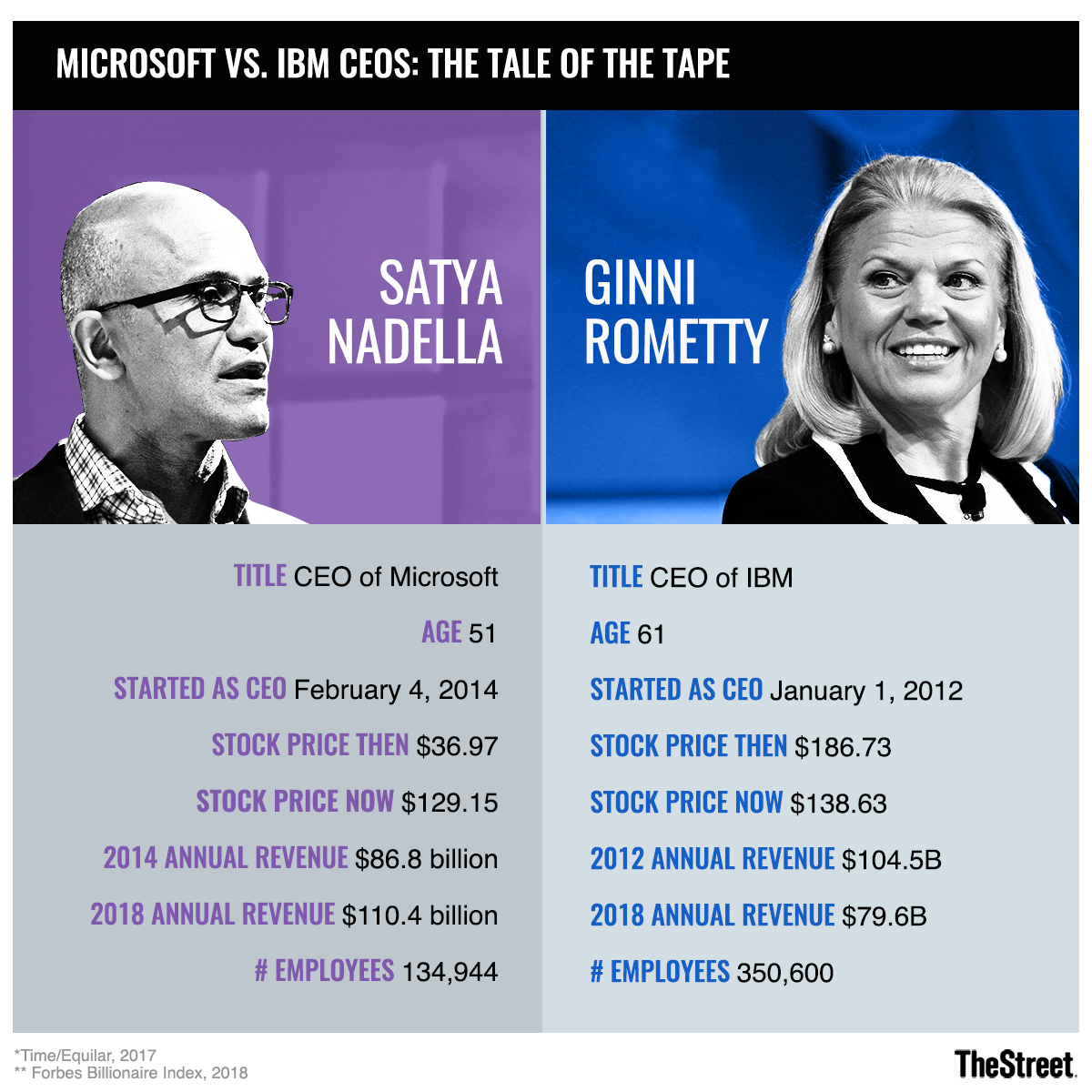 Microsoft Soars to New Heights as IBM Goes Sideways: A Tale