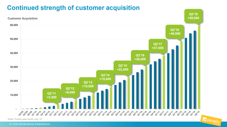 Palo Alto customer acquisition trends since 2009.