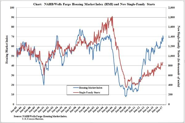 Monthly Graph of the NAHB HMI vs Single-Family Housing Starts