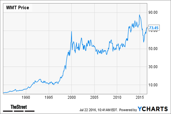 4. Walmart ($308 Billion Market Cap in 1999)