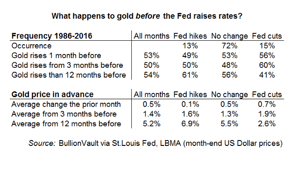 30 Years of Data Says Gold Prices Will Rise If the Fed Hikes Rates