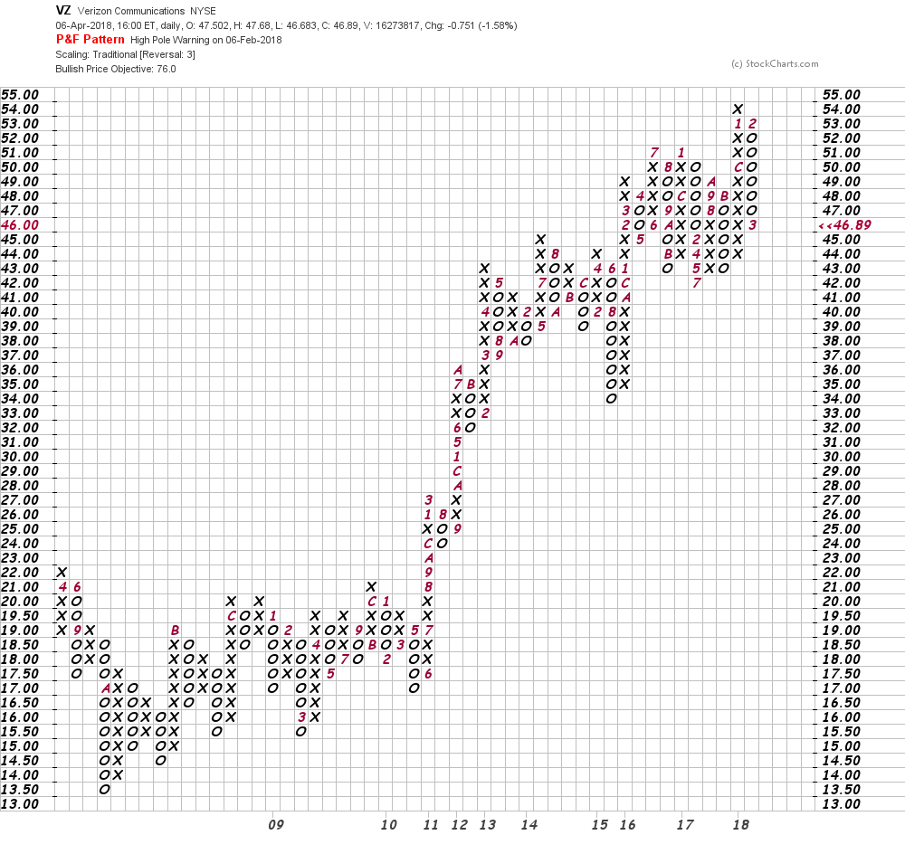 Verizon Stock Is In A Long Term Bullish Pattern Can You See It Now