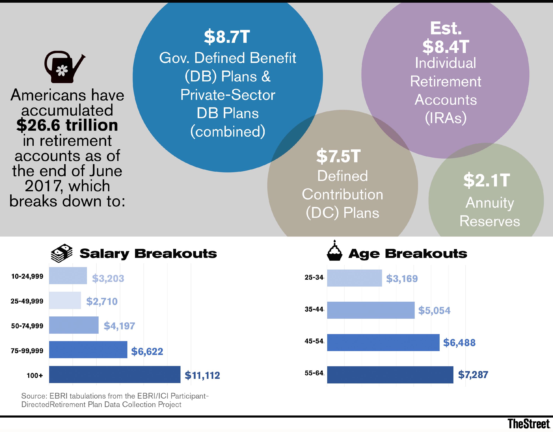 Gop tax bill top takeaways for retirement investors thestreet the tcja malvernweather Gallery