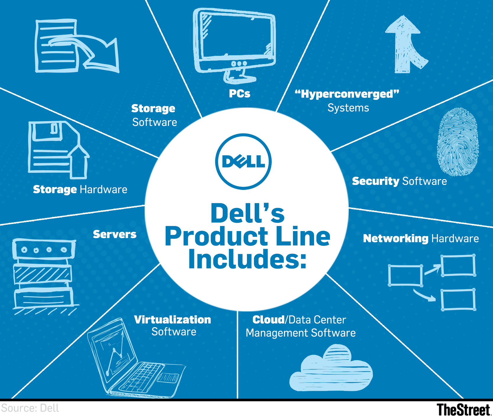Now is the perfect time for dell to go public thestreet but selling servers to cloud giants is widely seen as a low margin business those companies tend to buy modular servers based on internal or open source biocorpaavc Images