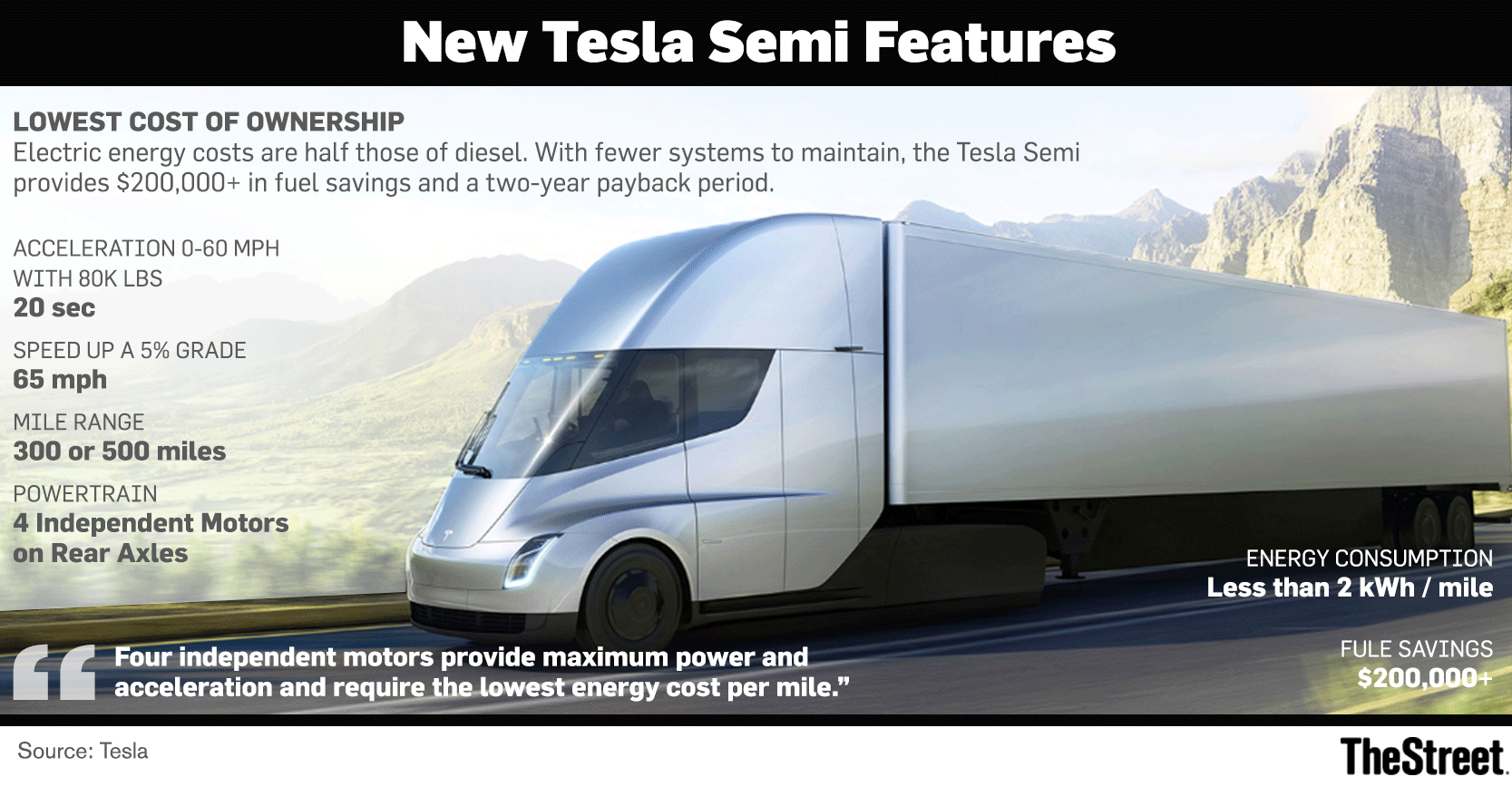 Tesla's new Semi truck recharges almost entirely in 30 minutes.