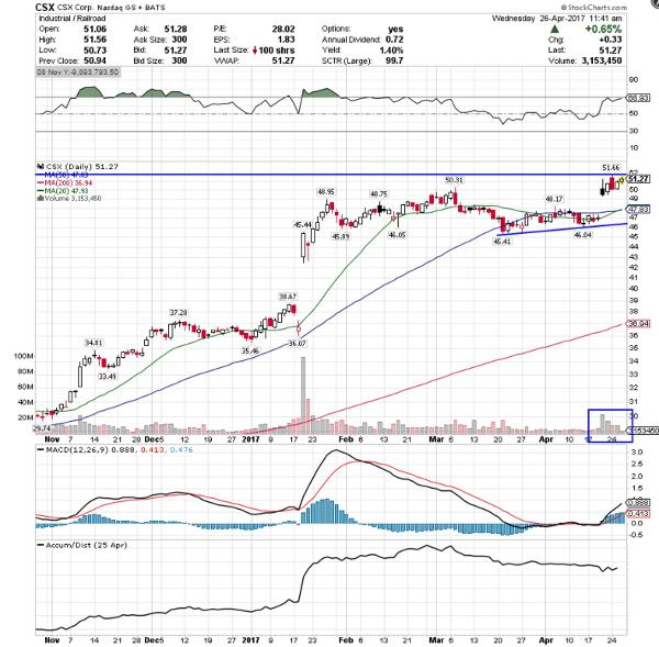 Csx Stock Quote: GE, JPMorgan Among 5 Stocks Insiders Love
