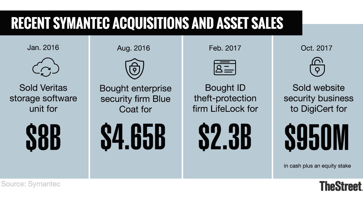 Symantecs Problems Run Deeper Than Just An Audit Committee Probe
