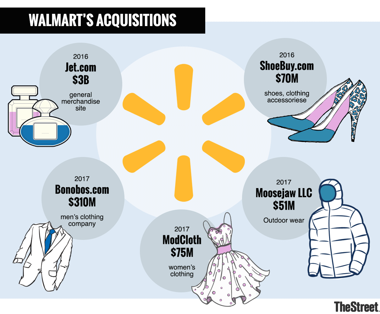 With The Flipkart Deal Can Walmart Nysewmt Thrive In Indian E