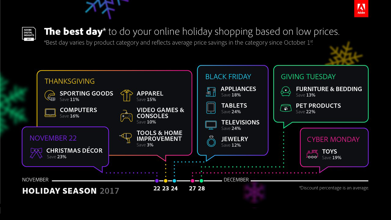 Adobe broke down which days are the best to shop online for specific products.