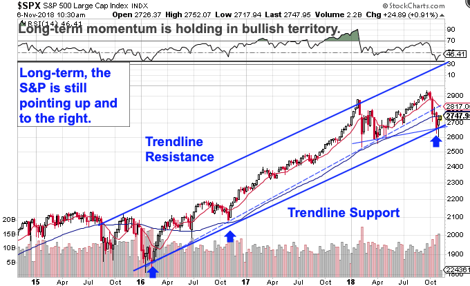 here s why stocks could rally for the rest of the year chart