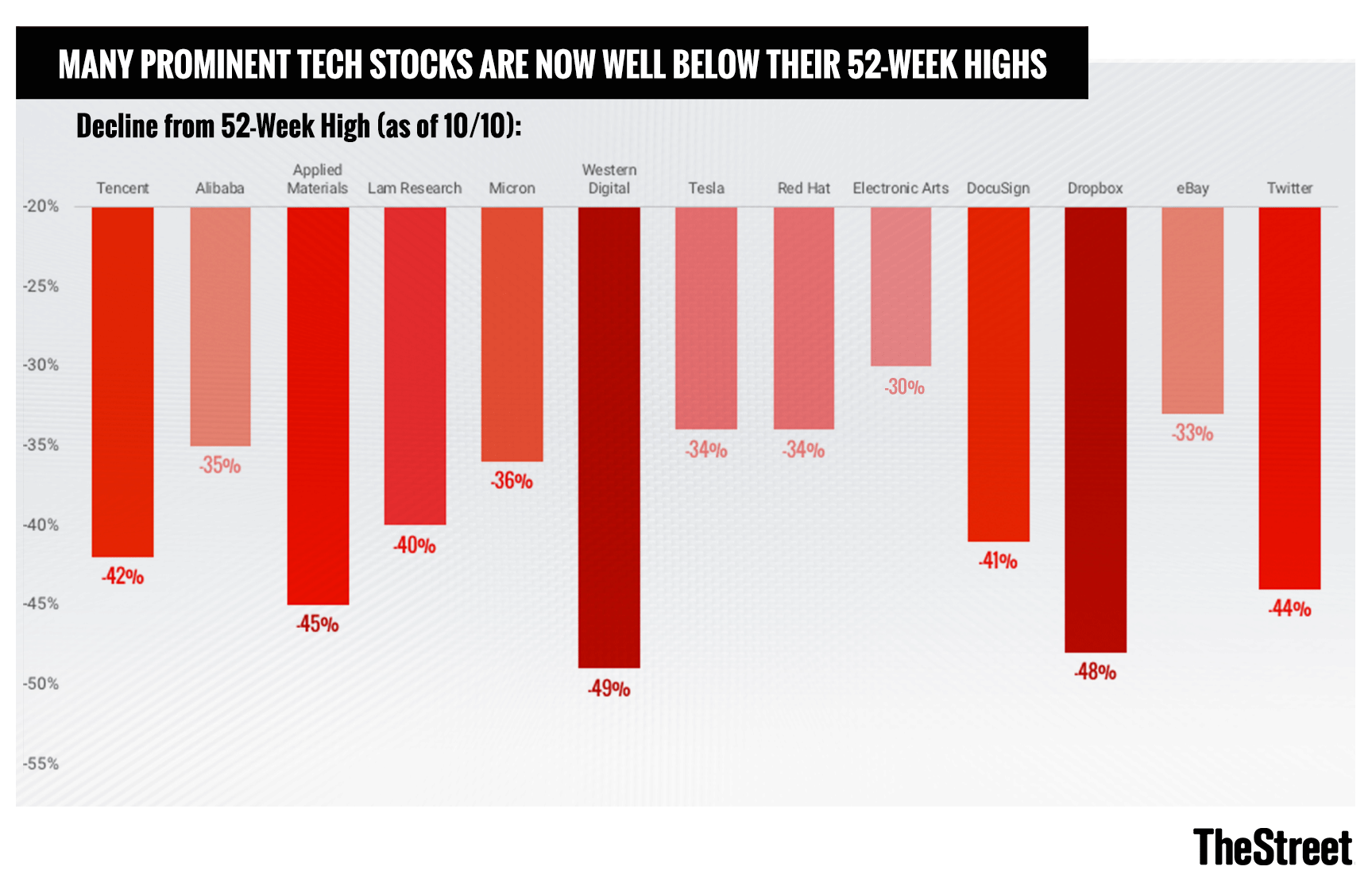 8 Tech Stocks That Show Just How Much Valuations Have Fallen Thestreet