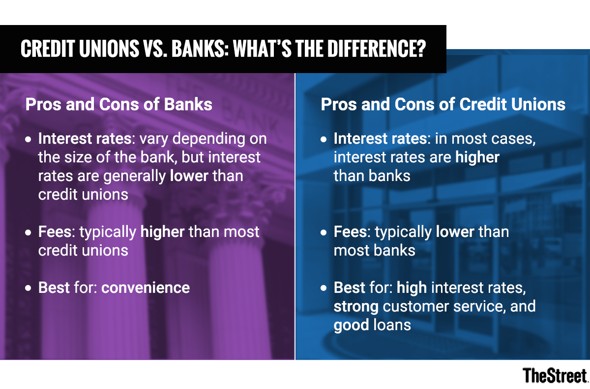 Credit Unions Vs Banks Whats The Difference Thestreet