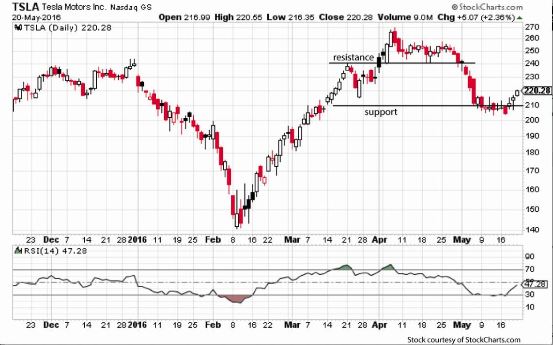Stock options profit