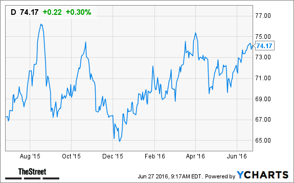 Dominion Resources D Stock Price Target Cut At Barclays Thestreet