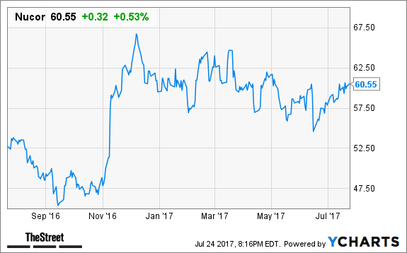 Nucor Cramers Top Takeaways Thestreet