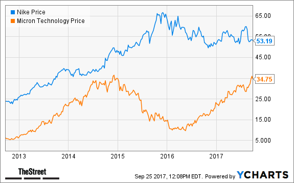 Nike Micron To Report Earnings Tuesday Heres What Jim Cramers