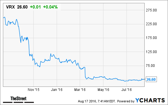 Vrx Stock Quote Delectable Vrx Stock Quote 48 Inspiration Time To Buy Valeant Pharmaceuticals