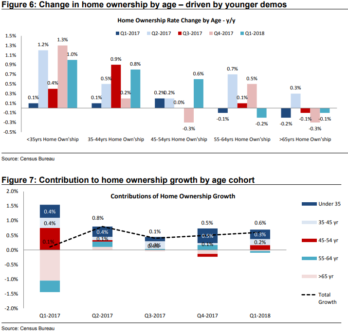 Welcome to home ownership, millennials. Source: Credit Suisse.