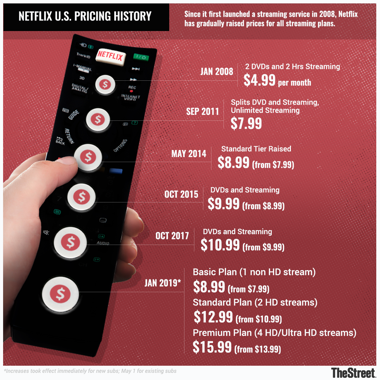 Sell Netflix on Strength to This Risky Level on Extreme Earnings Volatility