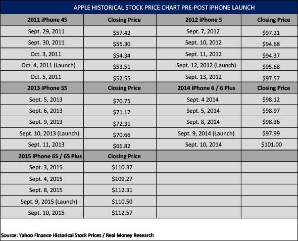With The Exception Of IPhone 5 Announcement In 2012 Apple Shares Have Dipped On Day Compared To Previous Days Close