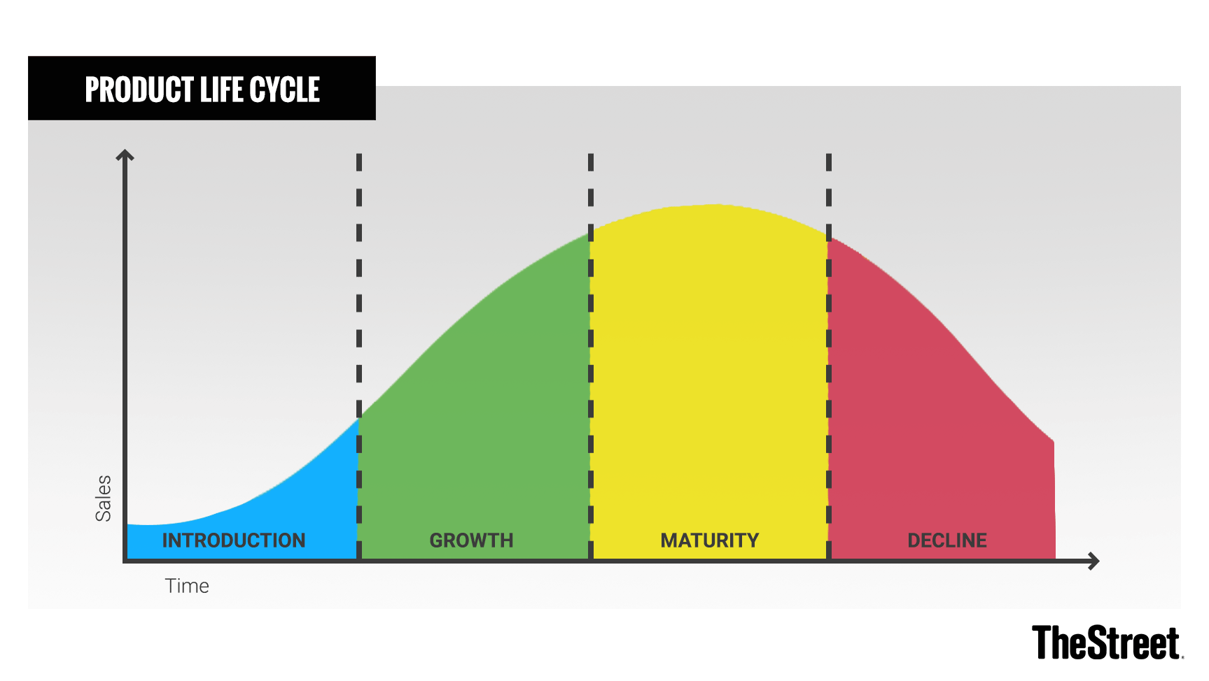 What Is the Product Life Cycle? Stages and Examples - TheStreet