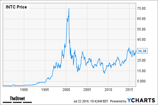 5. Intel ($284 Billion Market Cap in 1999)