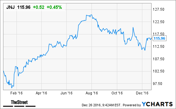 Top 10 Dividend Stocks You Need To Buy Now To Prepare For