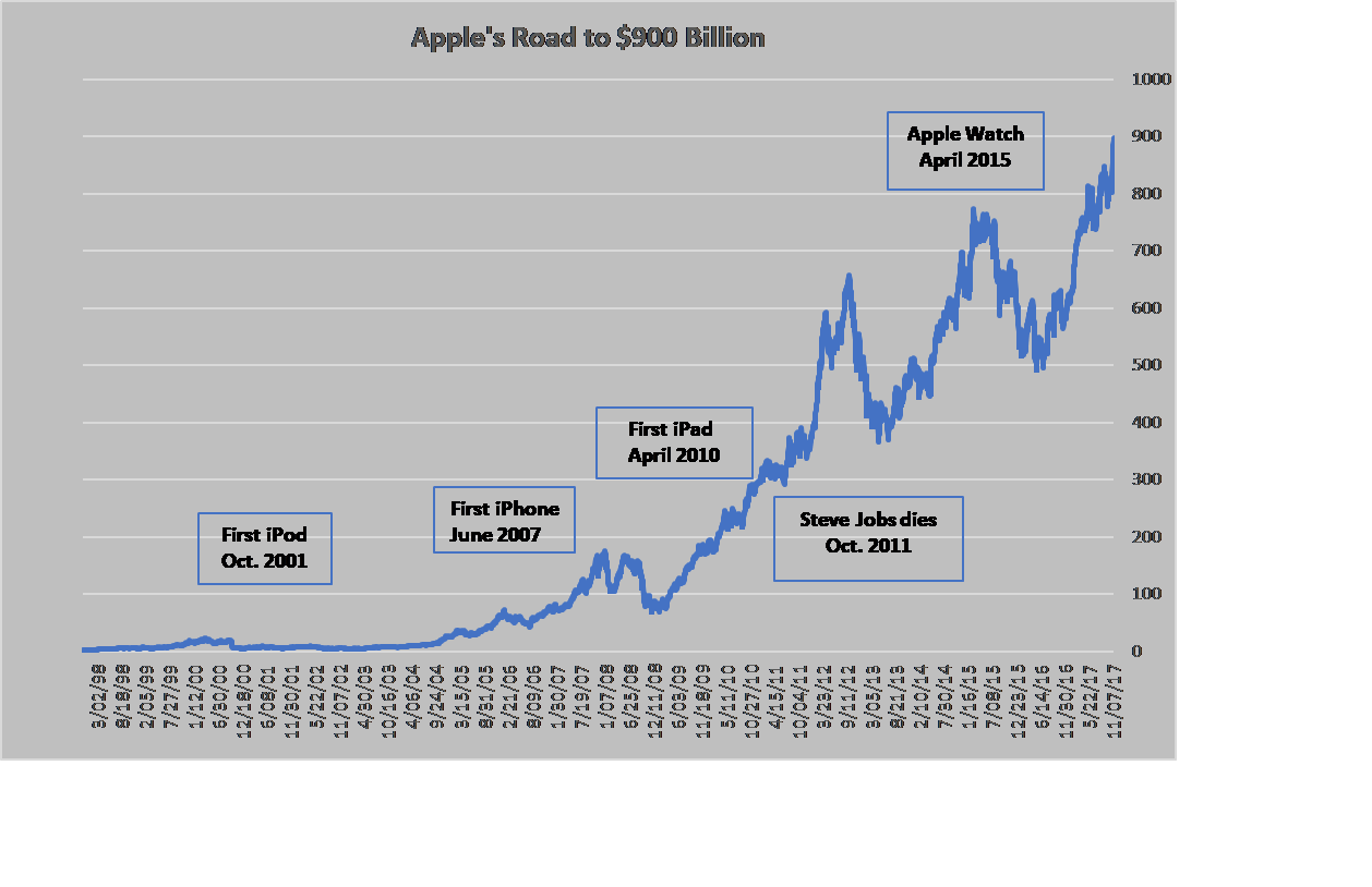 Almost Two Thirds Of Apples 900 Billion Market Cap Came After
