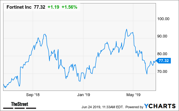 Fortinet Stock Is Upgraded to Overweight at J.P. Morgan