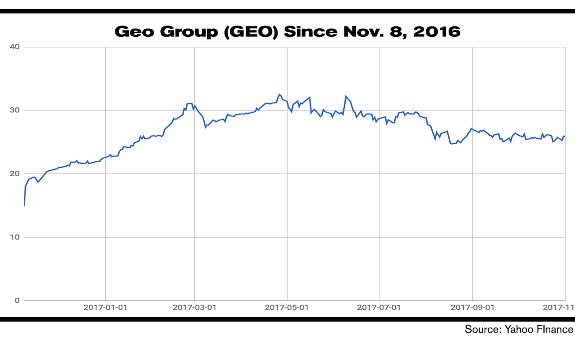 GEO has also performed well in the Trump era.