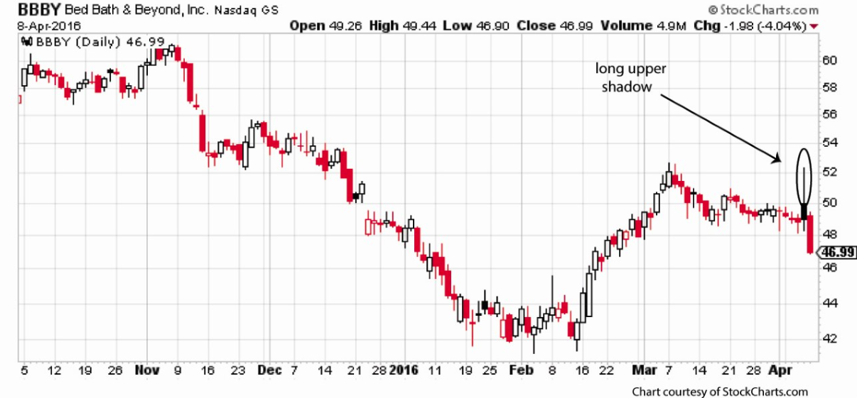 This bed bath beyond stock options trade would have more than the long upper shadow chart formation on thursday reveals weakness among buyers and their inability to move the price higher if you took our advice and ccuart Image collections