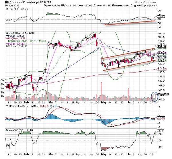 Dominos Pizza Dpz Stock Is The Chart Of The Day Thestreet