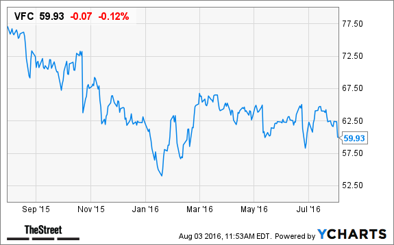 North Face Owner Vf Corp Is A Great Stock To Buy Now Heres Why