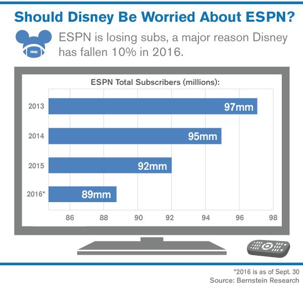 How Worried Should Disney Dis Investors Be About Espns Subscriber
