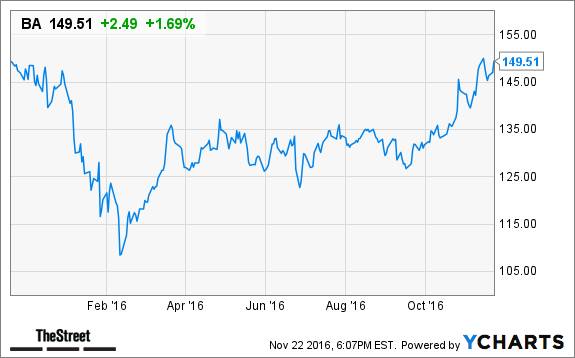 Boeing Ba Gm Gm 2 Other High Yield Stocks Want To Pay You More