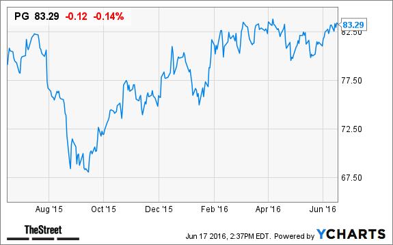 How do you buy Procter & Gamble stock?