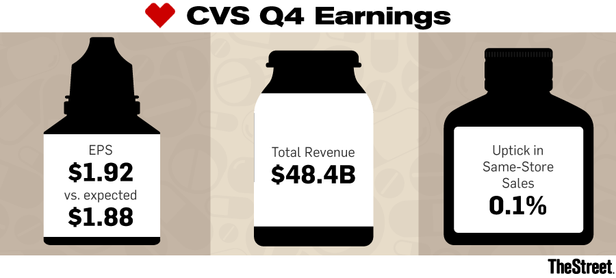 Cvs Blows Wall Street Away With Its Earnings While It Tries To Close
