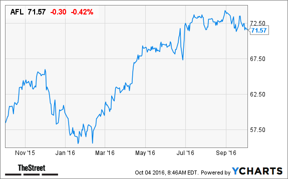 Top 10 Dividend Stocks to Withstand October's Typical Volatility
