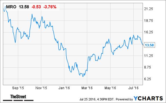 marathon oil mro stock slides oil hits three month low